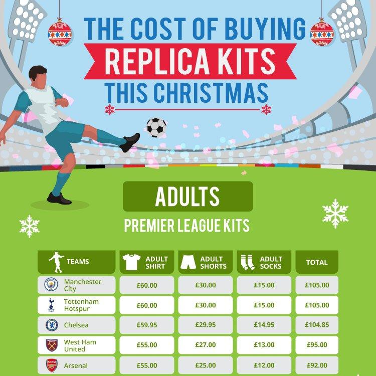 The cost of Premier League Replica Football Kits this Christmas.