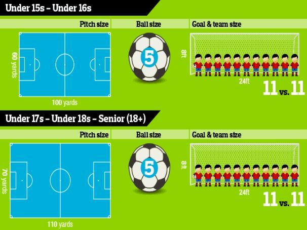 Football goal, pitch and ball sizes for youth games